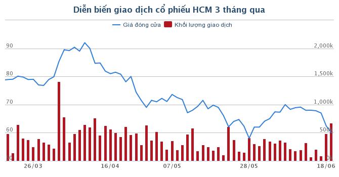 """Mua bán """"chui"""" cổ phiếu HCM, một cá nhân bị phạt 20 triệu đồng"""