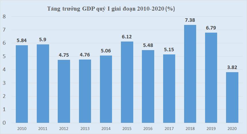 GDP cả quý I/2020 tăng 3,82%, mức thấp nhất nhiều năm gần đây