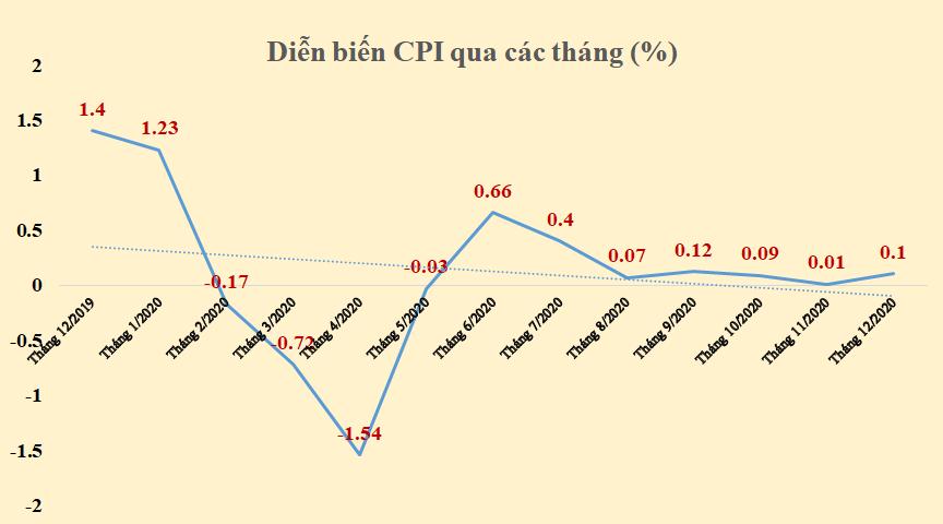 CPI năm 2020 tăng 3,23%, lạm phát cơ bản được kiểm soát ở 2,31%