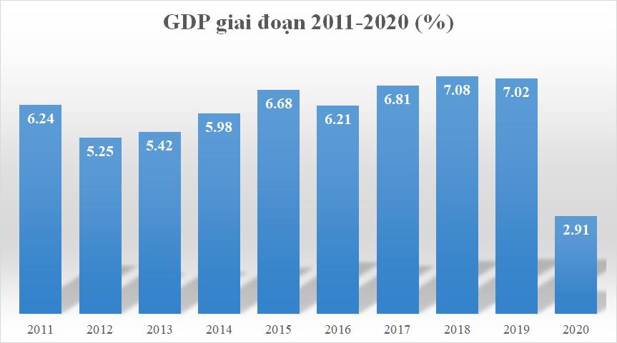 GDP năm 2020 của Việt Nam tăng 2,91%, thuộc nhóm cao nhất thế giới