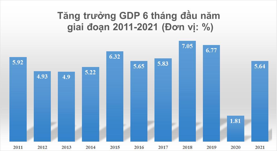 GDP quý 2/2021 tăng 6,61%