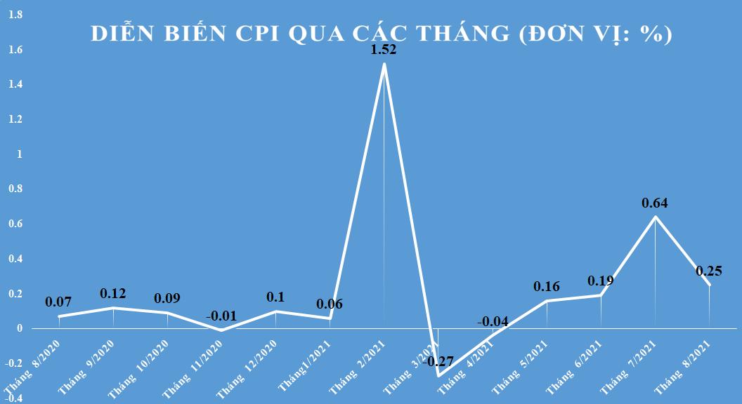 CPI bình quân 8 tháng tăng 1,79%, mức tăng thấp nhất 5 năm