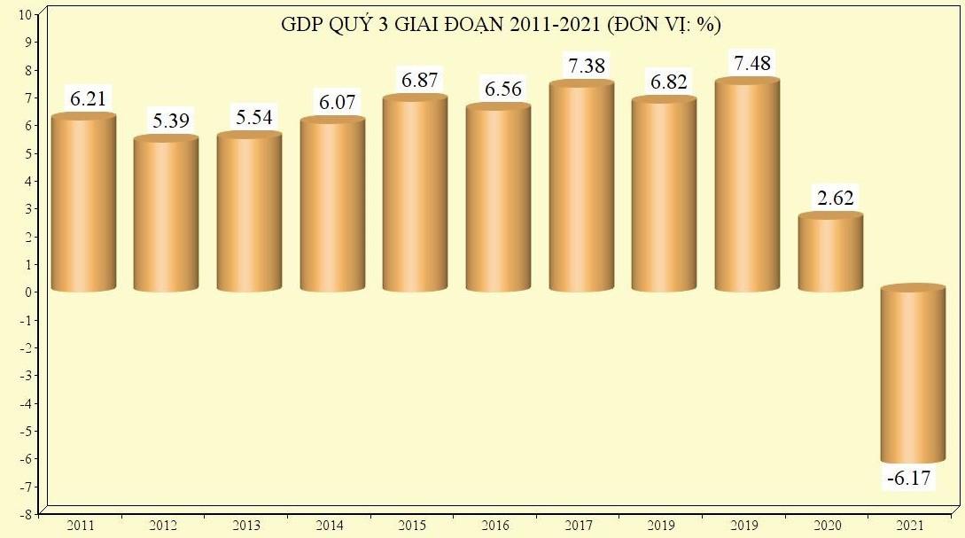GDP quý 3 giảm 6,17%