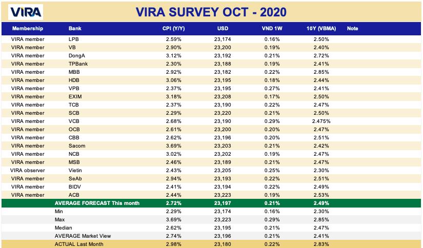 Đã có nhiều biến động trong dự báo thị trường tiền tệ tháng này
