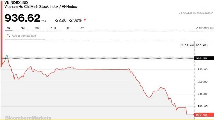 VN-Index mất hơn 50 điểm sau 2 phiên giao dịch đầu tiên của kỳ nghỉ lễ