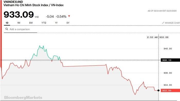 Chứng khoán 21/2: Bán mạnh nhóm ngân hàng, VN-Index mất hơn 5 điểm