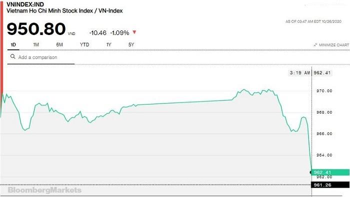 """Chứng khoán 26/10: """"Đánh úp"""" cuối phiên, VN-Index quay đầu giảm hơn 10 điểm"""
