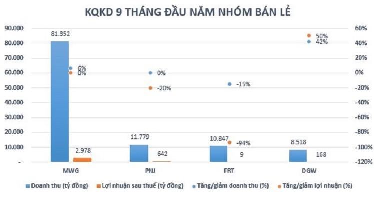 Thế giới di động, Digiworld phục hồi tích cực, FPT Retail, PNJ vẫn tăng trưởng âm