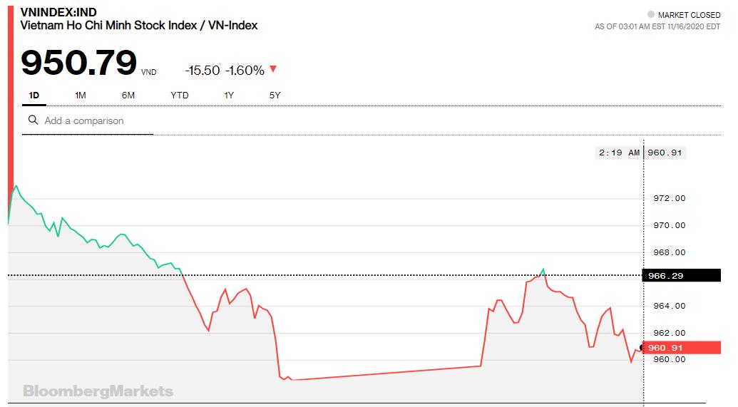 Chứng khoán 16/11: VN-Index giảm hơn 15 điểm trong phiên giao dịch 10.000 tỷ đồng