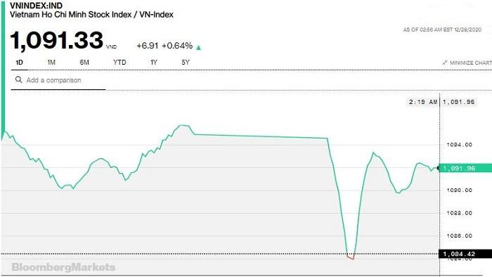 Chứng khoán 28/12: VN-Index bị nhúng đỏ rồi bật tăng trở lại, vượt 1.090 điểm