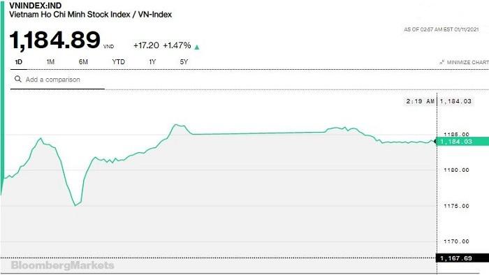 Chứng khoán 11/1: Gần 22.000 tỷ đồng đổ vào thị trường, VN-Index áp sát đỉnh lịch sử