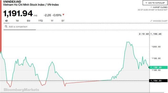Chứng khoán 18/1: VN-Index lại thất thủ trước mốc 1.200 điểm