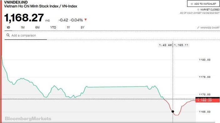 Chứng khoán 8/3: Khối ngoại tiếp tục xả mạnh, VN-Index không kịp hồi do nghẽn lệnh