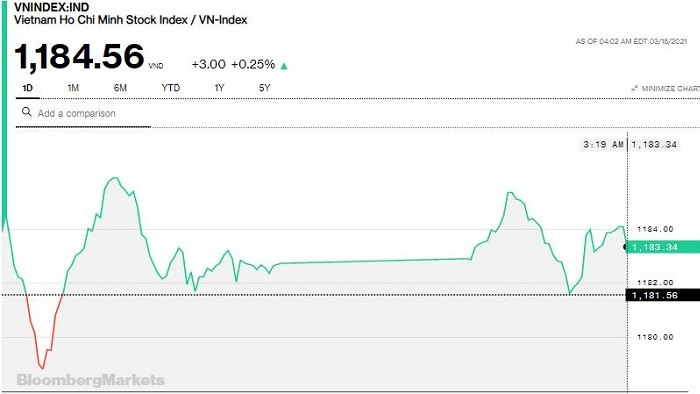 Chứng khoán 15/3: Khối ngoại tiếp tục bán ròng, VN-Index vẫn tăng 3 điểm