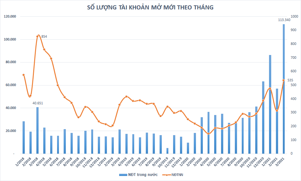 Số lượng tài khoản chứng khoán mở mới lần đầu vượt 100.000 trong tháng 3, khối ngoại trở lại mạnh mẽ