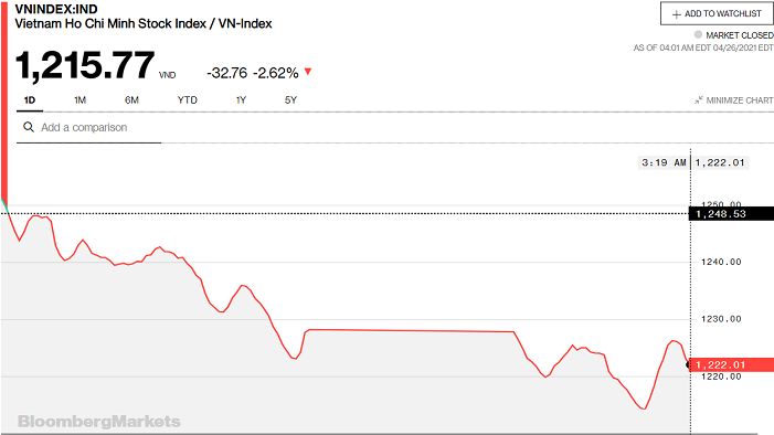 Chứng khoán 26/4: Sắc đỏ bao trùm thị trường, VN-Index giảm 33 điểm