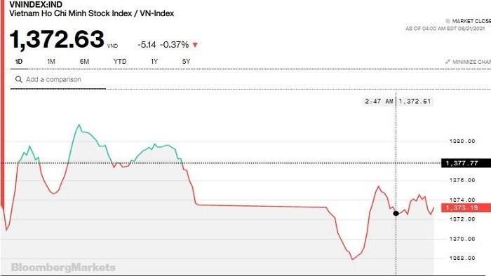Chứng khoán 21/6: Khối ngoại bán ròng hơn 1.100 tỷ đồng, VN-Index vẫn không thủng 1.370 điểm