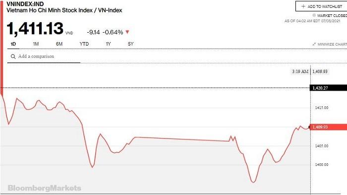 """Chứng khoán 5/7: VN-Index chỉ còn mất 10 điểm, lấy lại mốc 1.410 trong phiên đầu tiên """"thông sàn"""""""