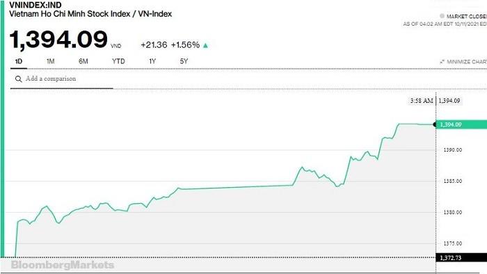 Chứng khoán 11/10: Nhiều Bluechips được giải phóng, VN30 vượt 1.510 điểm, VN-Index tăng hơn 21 điểm