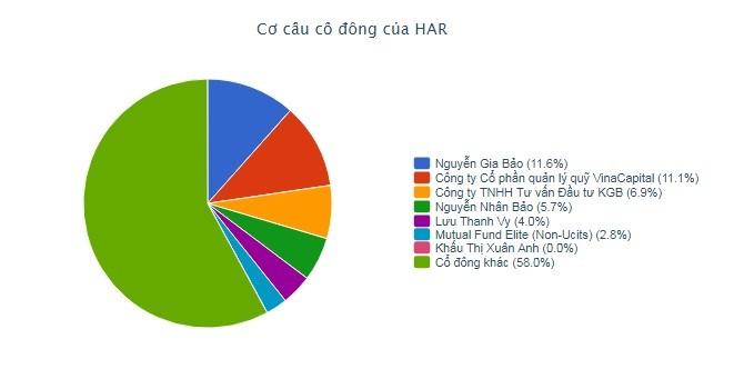 HAR: VinaCapital gom 11,06% vốn, trở thành cổ đông tổ chức lớn nhất