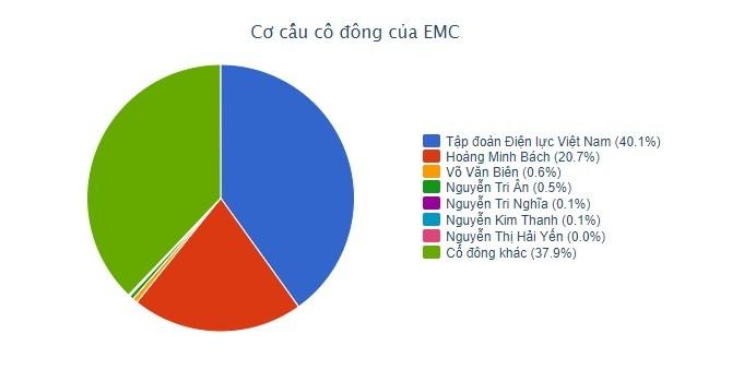 EVN đăng ký thoái toàn bộ cổ phần tại EMC