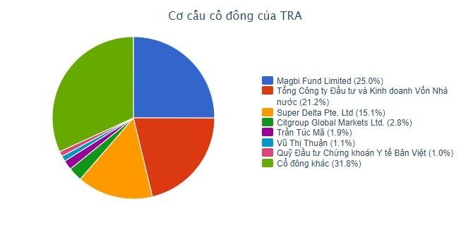 Đại diện Mekong Capital rút khỏi Hội đồng quản trị Traphaco