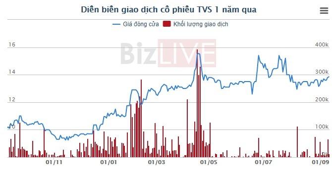 Môt lãnh đạo Chứng khoán Thiên Việt đăng ký bán hết cổ phiếu đang nắm giữ