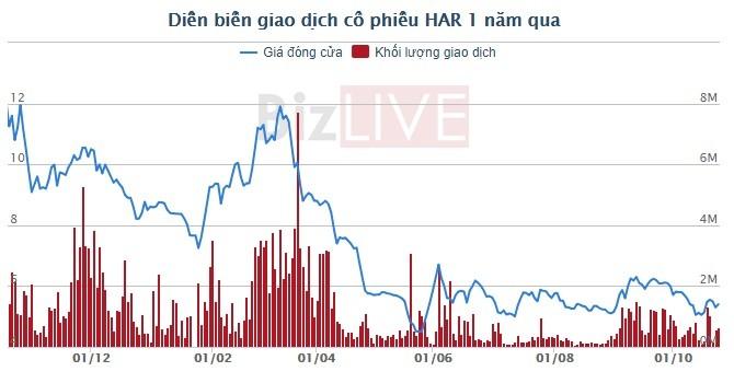 Thai Invest chi hơn 1,1 triệu USD trở thành cổ đông lớn tại An Dương Thảo Điền