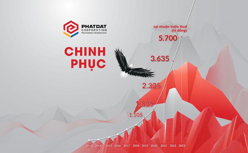 Nợ vay của Bất động sản Phát Đạt chỉ còn dưới 1.260 tỷ đồng