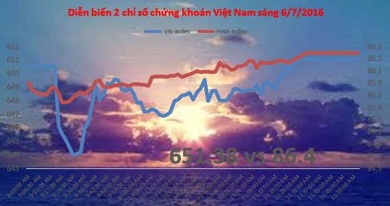 Phiên giao dịch sáng 6/7: VN-Index phục hồi sau đợt bán đầu phiên