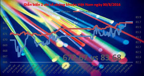 Chứng khoán chiều 30/8: HUT là tâm điểm của dòng tiền trên HNX