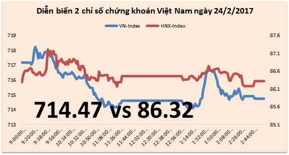 Chứng khoán chiều 24/2: Giá cổ phiếu Vietnam Airlines giảm gần 20% trong 2 phiên
