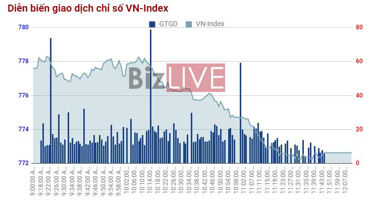 Chứng khoán sáng 17/7: Cổ phiếu bia đi ngược thị trường chung