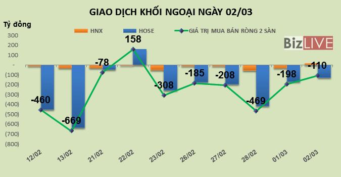 Phiên 2/3: Lao vào cổ phiếu bất động sản, khối ngoại mua mạnh DXG và DIG