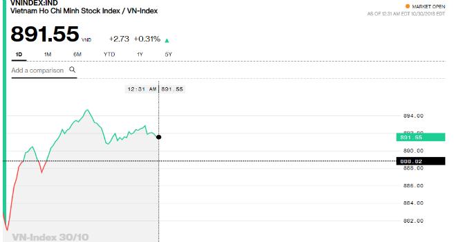 Chứng khoán sáng 30/10: Nhiều cổ phiếu mới chỉ hồi phục nhẹ