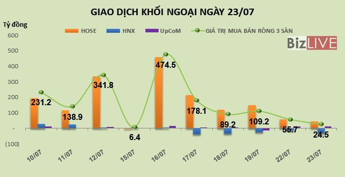 Phiên 23/7: Khối ngoại bán mạnh, HBC tiếp tục phá đáy