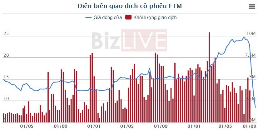 [Cổ phiếu nổi bật tuần] FTM, thảm họa cổ phiếu và những dấu hiệu cảnh báo sớm