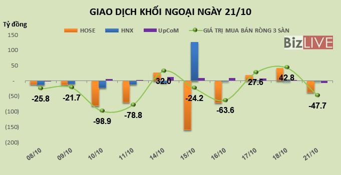 Phiên 21/10: Khối ngoại bán gần 1,7 triệu cổ phiếu GTN