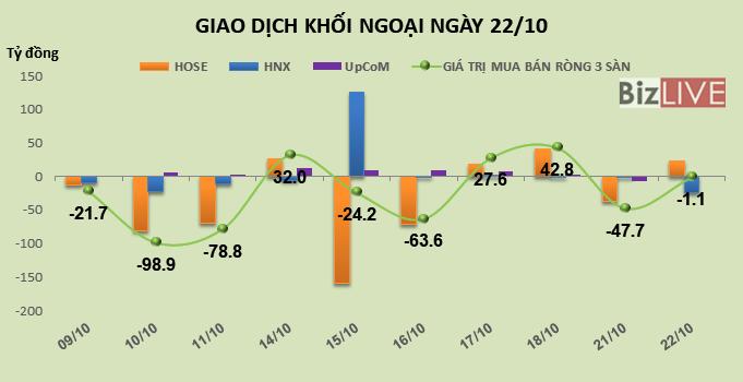 Phiên 22/10: Khối ngoại trở lại mua ròng hơn 22 tỷ đồng trên HOSE