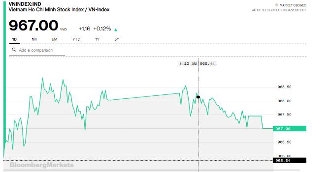 Chứng khoán 14/1: Tiền lớn đánh lên KBC, thị trường thêm tích cực