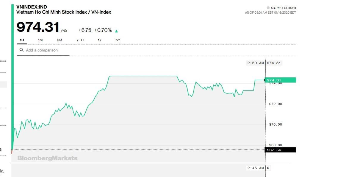 Chứng khoán 16/1: Có tới 4 cổ phiếu Ngân hàng khớp lệnh trên 100 tỷ đồng