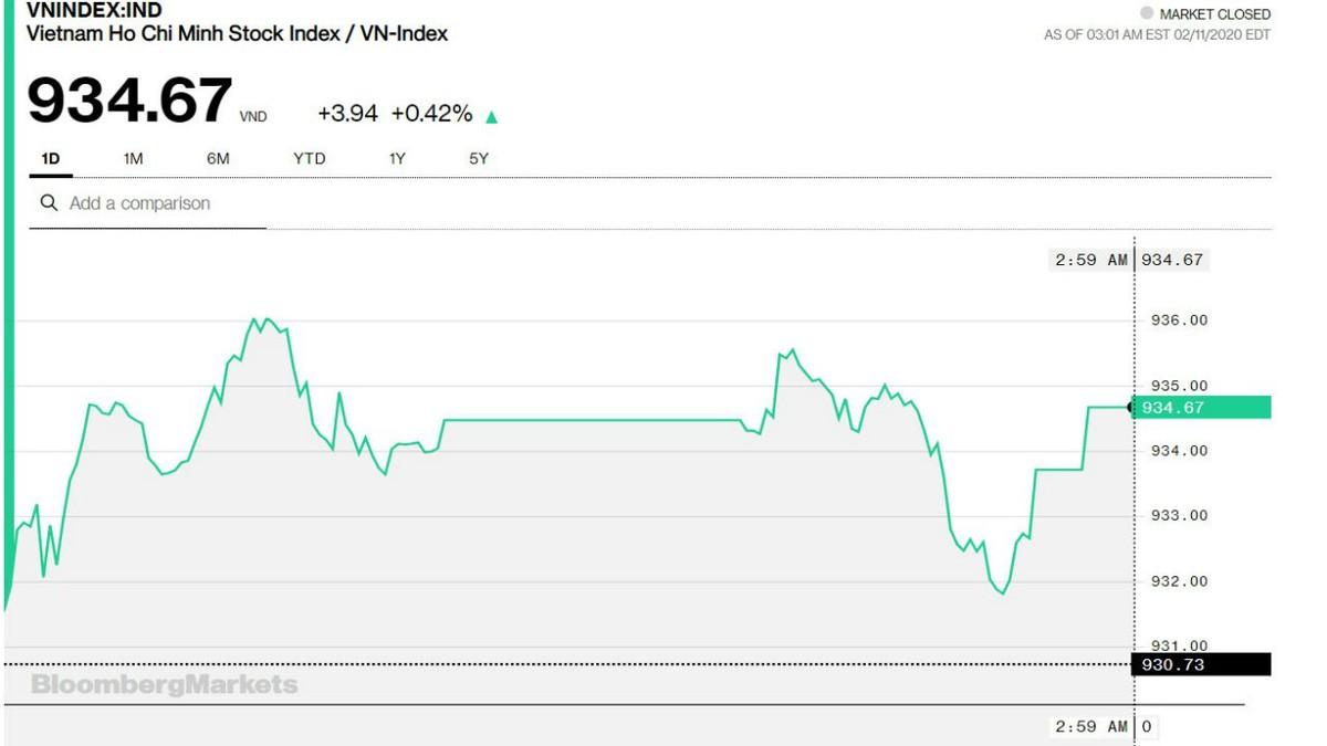 Chứng khoán 11/2: Thị trường không phải thất vọng với cổ phiếu Ngân hàng