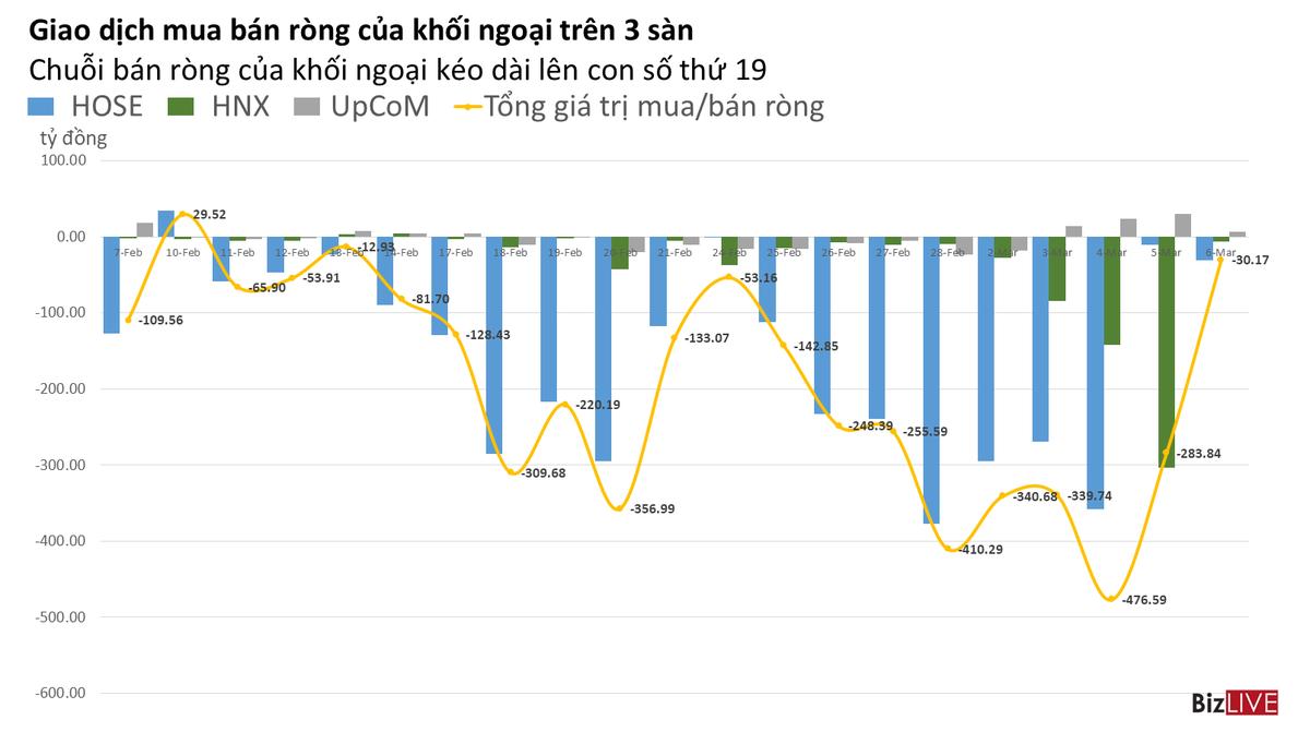 Phiên 6/3: Giá trị bán ròng khối ngoại ít nhất kể từ giữa tháng 2