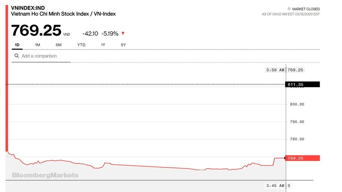 Chứng khoán 12/3: VN-Index sụt tiếp 5% theo sau mức giảm 10% của Thái Lan