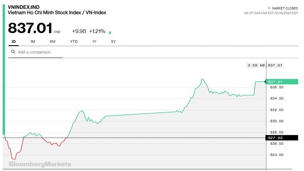 Chứng khoán 18/5: Ngân hàng ấm lại, VN-Index lên cao nhất trong vòng 2 tháng