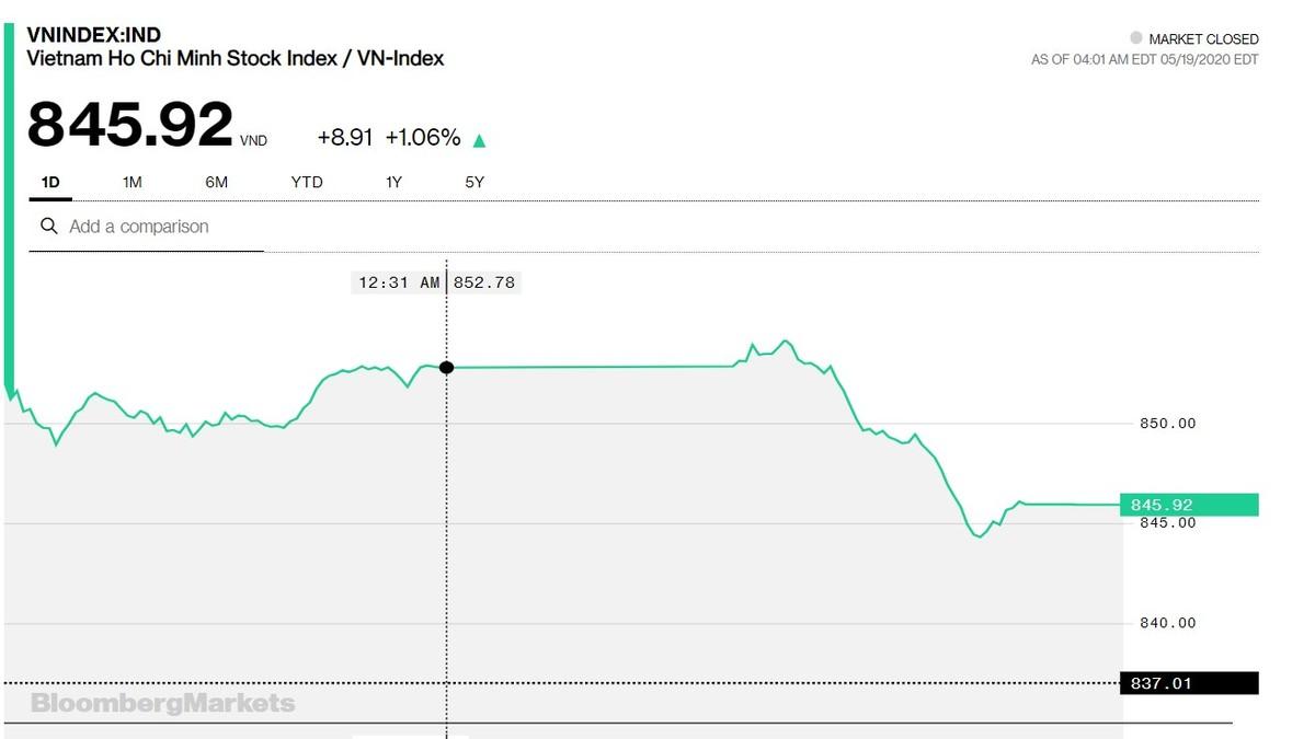 Chứng khoán 19/5: VN-Index đóng phiên tăng gần 9 điểm, giao dịch hơn 8.000 tỷ đồng