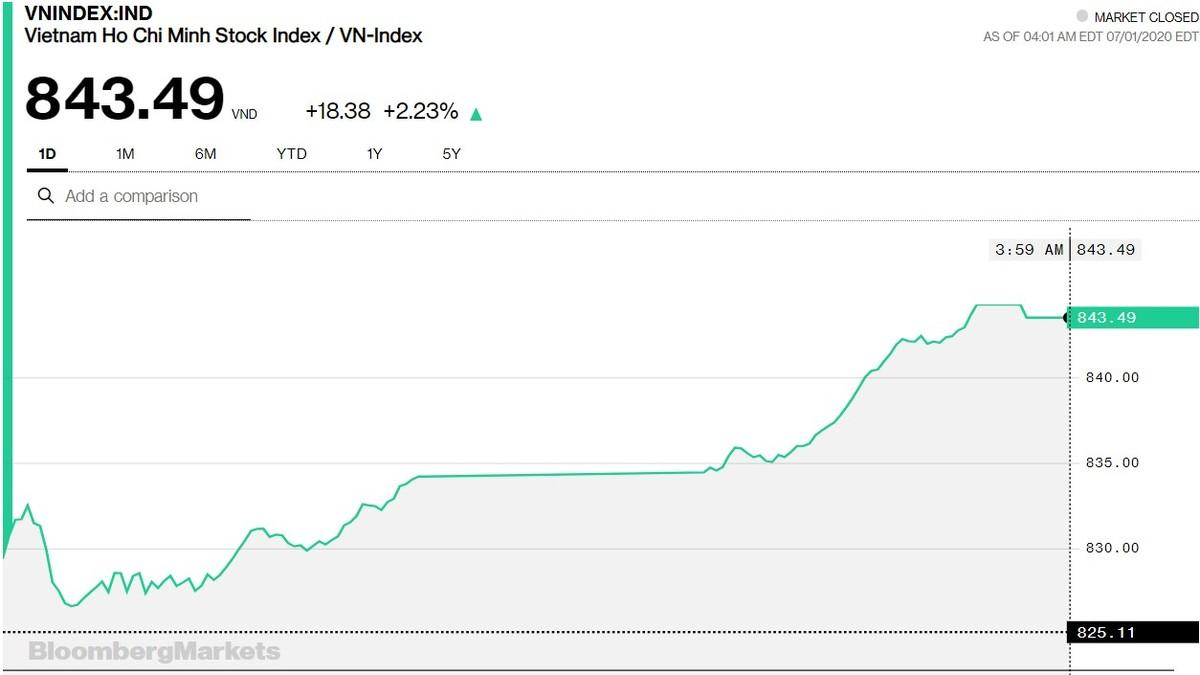 Chứng khoán 1/7: Cú hồi ngoạn mục, VN-Index tăng hơn 18 điểm nhưng tiền vẫn chưa thực sự thuyết phục