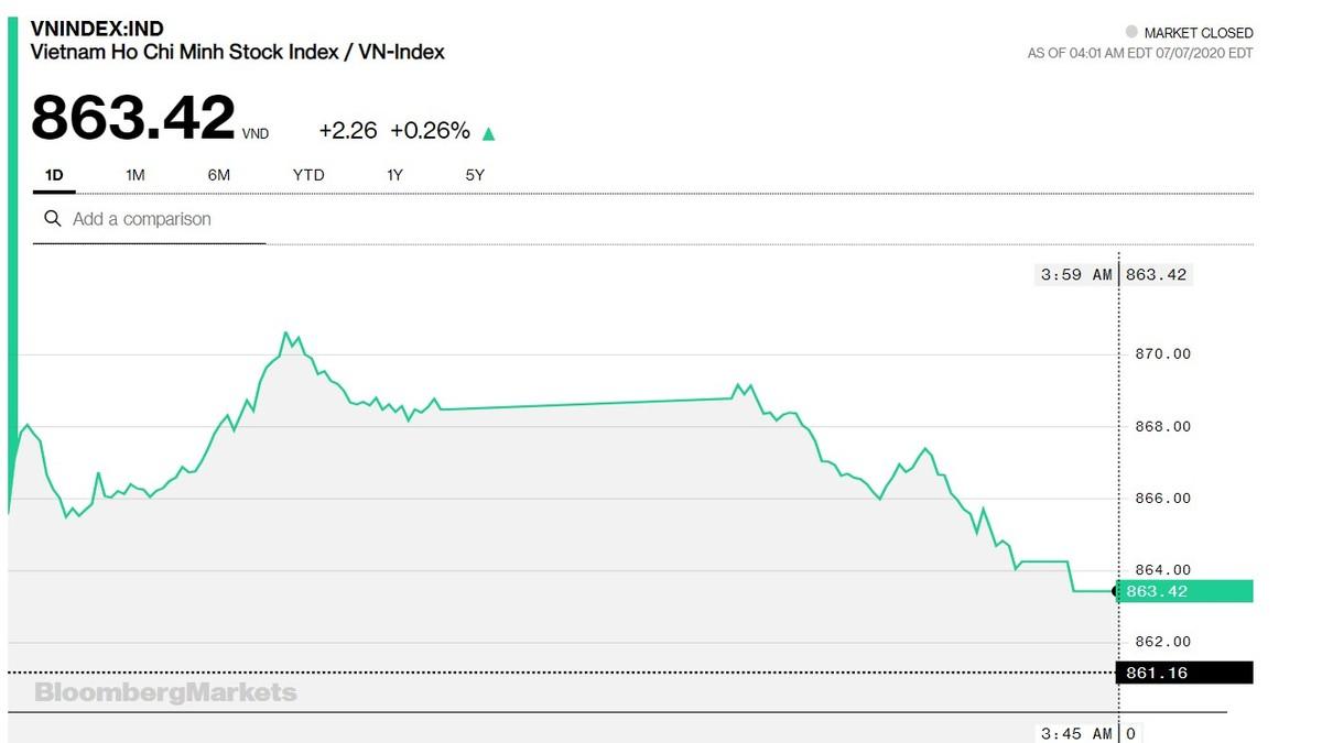 Chứng khoán 7/7: Giá trị khớp lệnh tăng gần 37% nhưng VN-Index bất ngờ hụt hơi phiên chiều