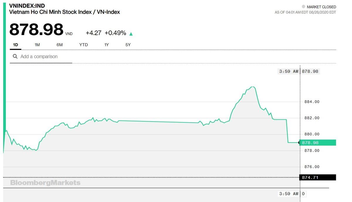 Chứng khoán 28/8: Khối ngoại xả tới hơn 500 tỷ đồng, VN-Index vẫn đóng cửa ở 879 điểm