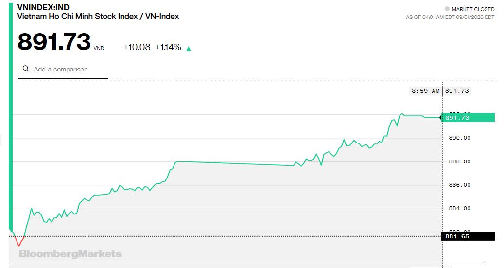 Chứng khoán 1/9: Tiền nội tận dụng triệt để vào VIC, VN-Index chốt trên 890 điểm